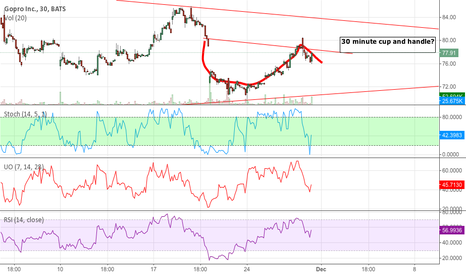 GPRO: CUP AND HANDLE