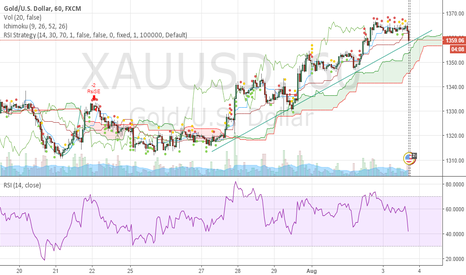 XAUUSD: up treand