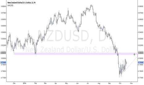 NZDUSD: $NZDUSD Possible Short
