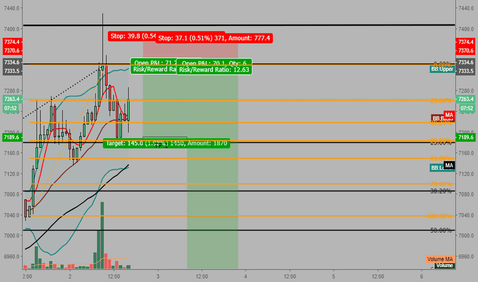 BTCUSD: BTCUSD POSSIBLE IDEA - week overview