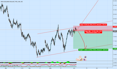 NZDJPY: Possible short with high risk reward ratio
