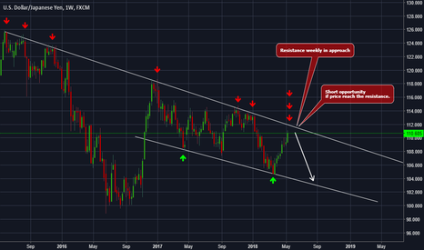 USDJPY: USDJPY - Weekly resistance in approah. Clear, clean and simple