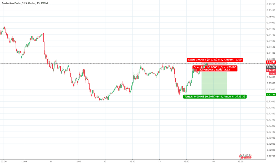 AUDUSD: Possible opportunity to Sell AUDUSD