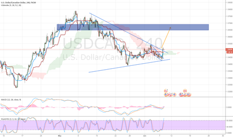USDCAD: [USDCAD] LONG OPPORTUNITY