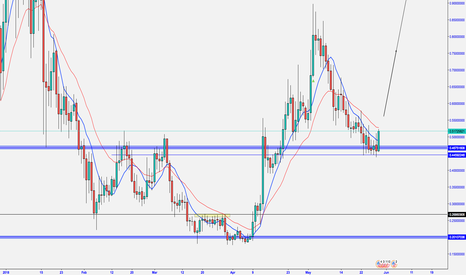 GNTUSD: GNT COLD BUY