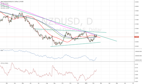 NZDUSD: $nzdusd look like a bottoming formation