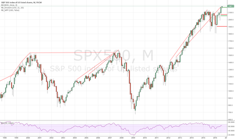 SPX500: S&P 500 Short: Fundamental and Technical