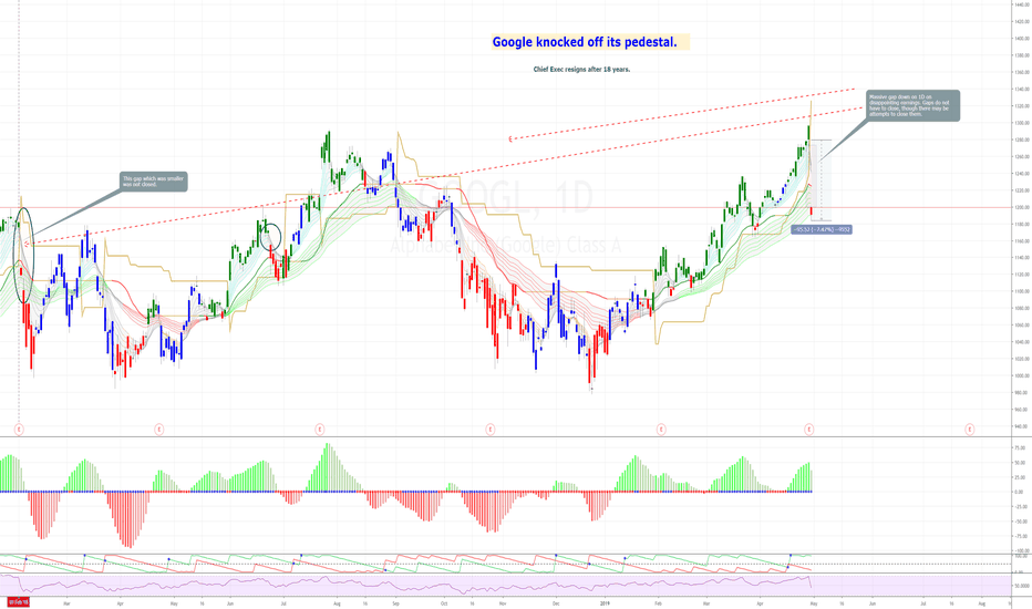 GOOGL Stock Price and Chart — NASDAQ:GOOGL — TradingView — UK