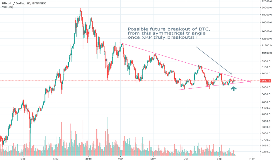 BTCUSD: Long BTC, once it clears upper trend line on volume