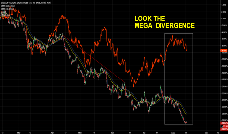OIH: USOIL vs OIH (ETF) megadivergence
