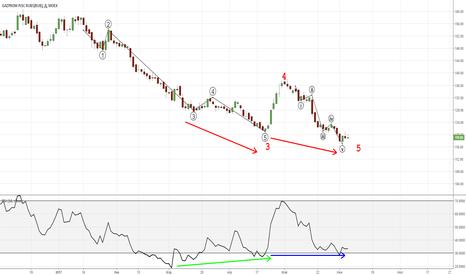 GAZP: Газпром- в ожидании сигнала.