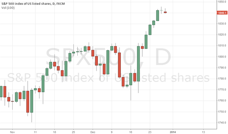SPX500: Tecnicly
