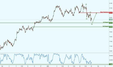 NZDJPY: NZDJPY approaching major support, prepare for a bounce!
