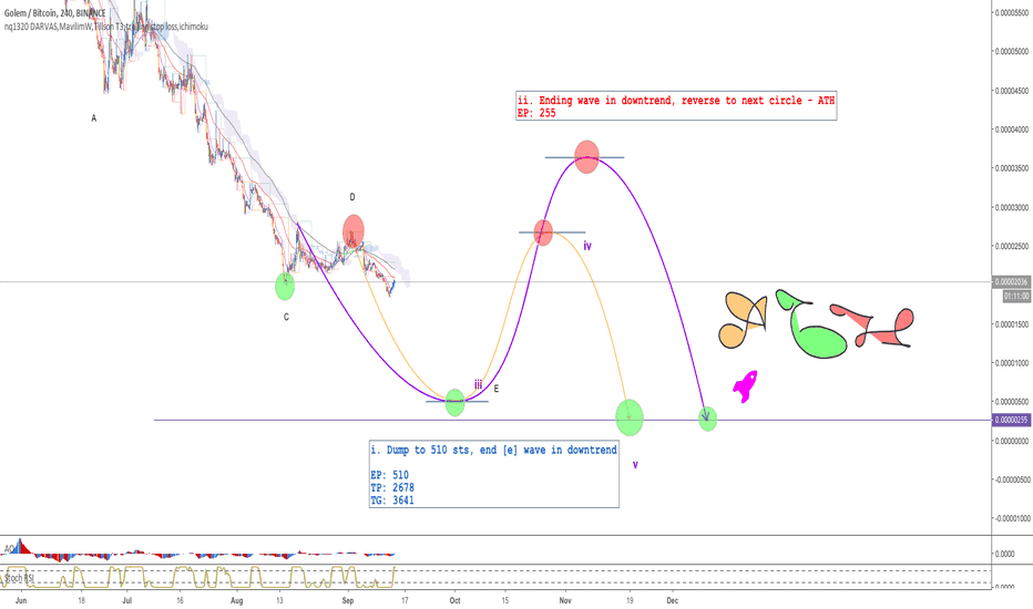 GNTBTC: GNT - H4 - Last downtrend