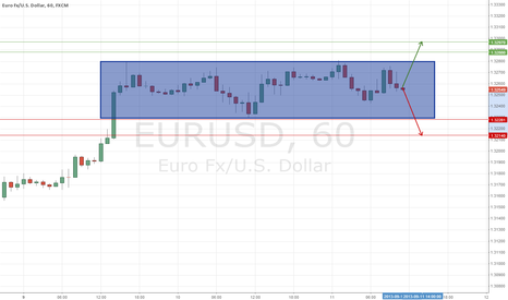 EURUSD: EUR/USD consolidation