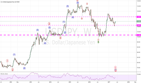 USDJPY: Make or break !