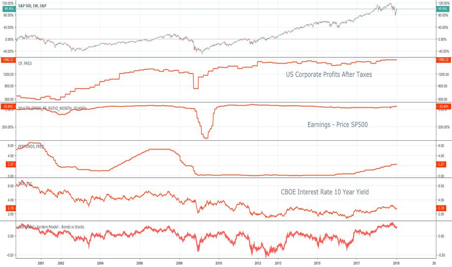 SPX: Yardeni Model - FED model - Bonds vs Stocks...