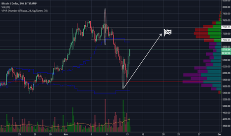 BTCUSD: Bitcoin is trapped between greed and disappointment.