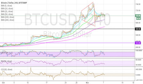 BTCUSD: It seems a Broadening Tops