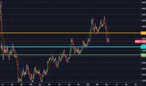GBPUSD: GBP/USD interesting situation