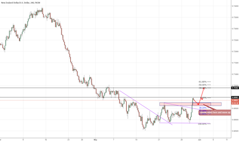 NZDUSD: NZD/USD - Start of a new uptrend?
