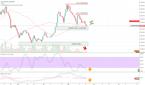 XLMBTC: XLMBTC Bittrex 1D up to 23MAY18 Crypto Trading Analysis (TA)