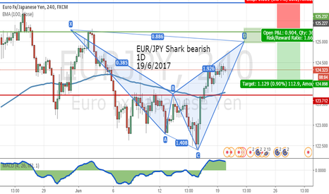 EURJPY: EUR/JPY Shark bearish  1D 19/6/2017