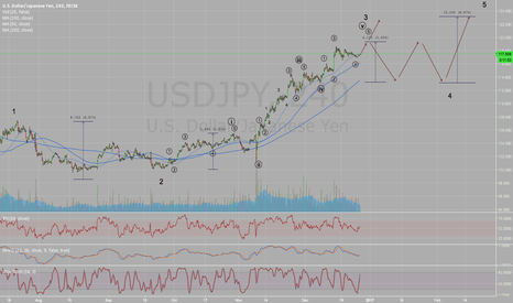 USDJPY: Long USDJPY with target 119.2 then short to 114