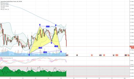 AUDCHF: AUDCHF potential bullish bat pattern on hourly chart