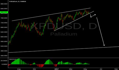 XPDUSD: Palladium Diagonal Correction