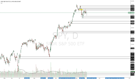 SPY: Anticipating the market going down from here. Showing weakness.