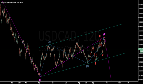 USDCAD: short