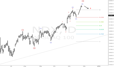 NDX: The Nasdaq just keep subdividing higher