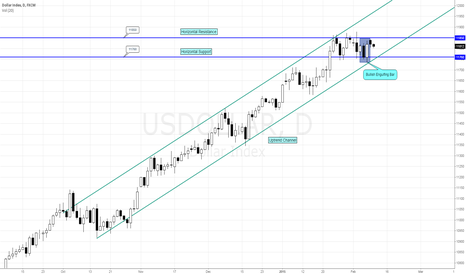 USDOLLAR: US DOLLAR INDEX ANALYSIS 10/02/15
