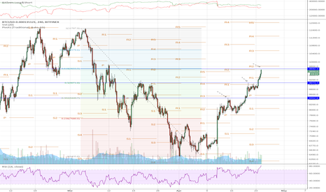 BTCUSD-0.000135121: Bitcoin Short at Resistance to Mean Reversion or Breakdown