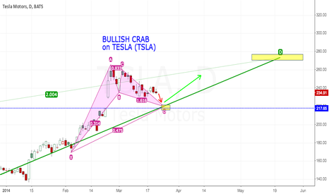 TSLA: BULLISH CRAB pattern on TESLA (Down then Up)