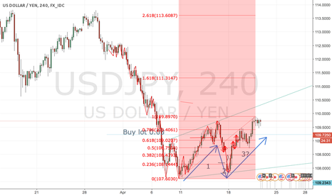 USDJPY: USDJPY still in the 3rd wave