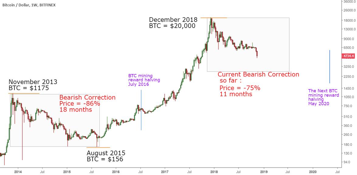 Bitcoin non sta per ripetere il bear market del 2018, segnala un report mentre BTC supera i 45.000$