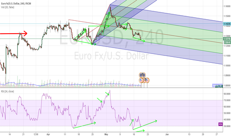 EURUSD: Bullish divergence on 1H and 4H TF, i am folowing at the moment