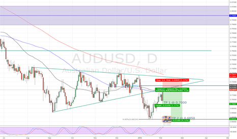 AUDUSD: Trade: Short AUD/USD