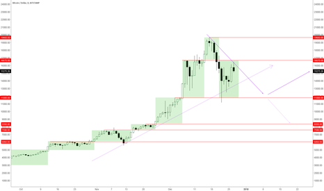 BTCUSD: BTCUSD 27-Dec-2017 Ranging 11800 – 16670 (Daily)