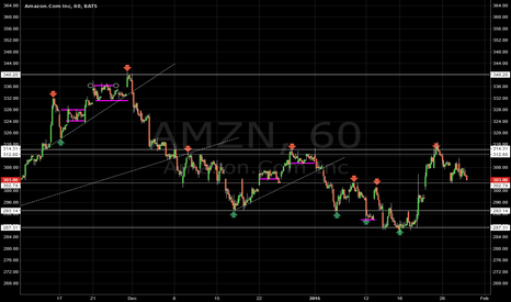 AMZN: [AMZN] S/R Levels | Consolidation Levels | Hourly