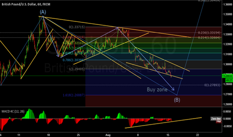 GBPUSD: Gbp is getting closer to a good buy zone.