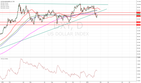 DXY: $DXY preparing for next down move
