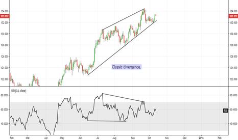 EURJPY: EUR/JPY - RSI Divergence.
