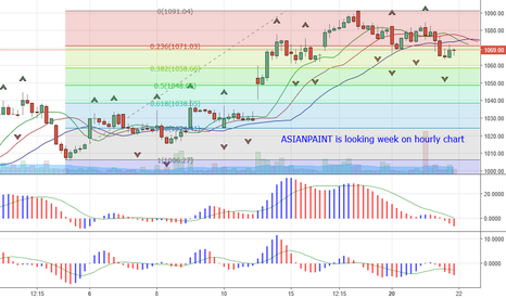 ASIANPAINT: ASIANPAINT is looking week on hourly chart.