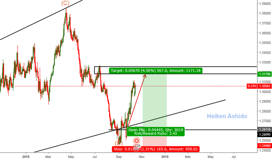 GBPCHF: GBPCHF - Looking for short opportunities