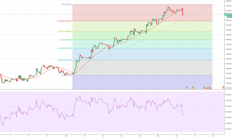 USDTRY:  correction on usdtry