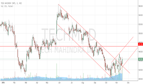 TECHM: Tech Mahindra's  second buying opportunity