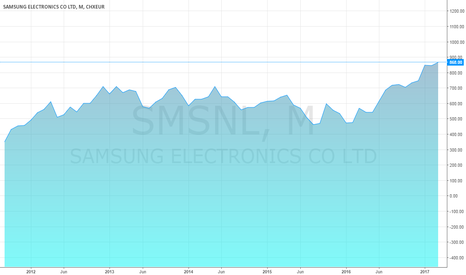 SMSNL: BUY Samsung at market (866.50)